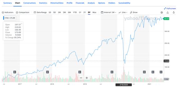 シンタス【CTAS】の株価チャート