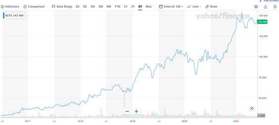 キーサイト・テクノロジー【KEYS】の株価チャートと配当