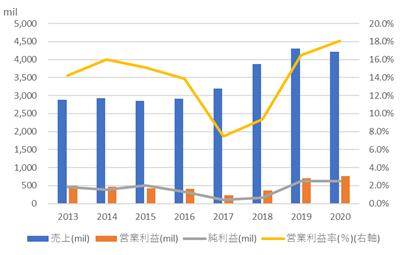 キーサイト・テクノロジー【KEYS】の売上高と利益