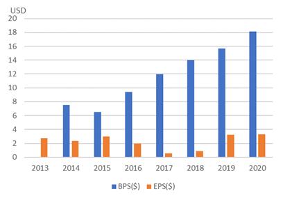 キーサイト・テクノロジー【KEYS】のBPSとEPS