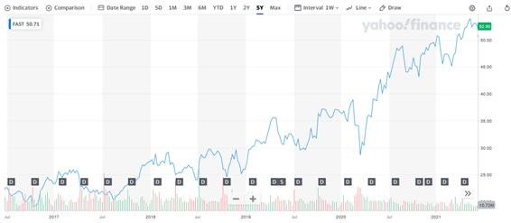 ファスナル【FAST】の株価チャートと配当
