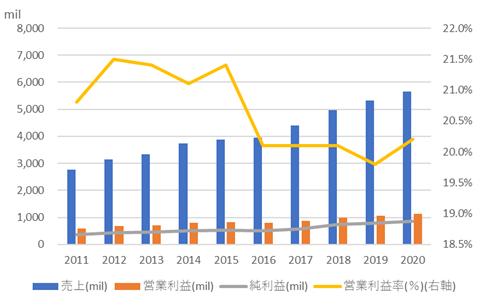 ファスナル【FAST】の売上高と利益