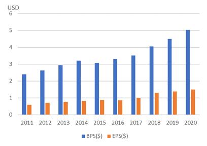 ファスナル【FAST】のBPSとEPS