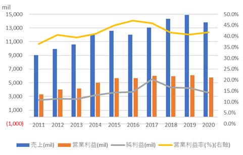 カナディアン・ナショナル・レイルウェイ【CNI】の売上高と利益