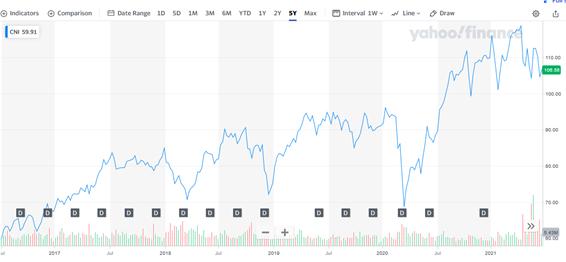 カナディアン・ナショナル・レイルウェイ【CNI】の株価推移