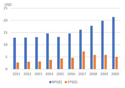 カナディアン・ナショナル・レイルウェイ【CNI】のBPSとEPS
