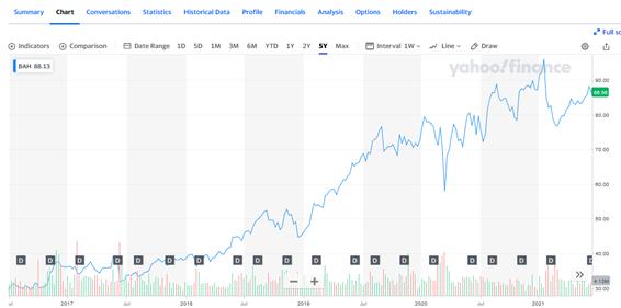 ブーズ・アレン・ハミルトン・ホールディング【BAH】の株価チャート