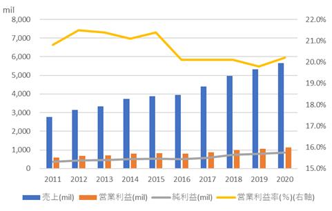 ブーズ・アレン・ハミルトン・ホールディング【BAH】の売上と利益