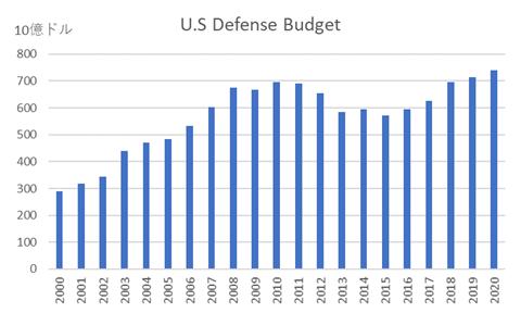 防衛予算はじりじりと上昇