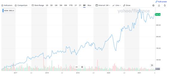 オートデスク【ADSK】の株価チャートと配当