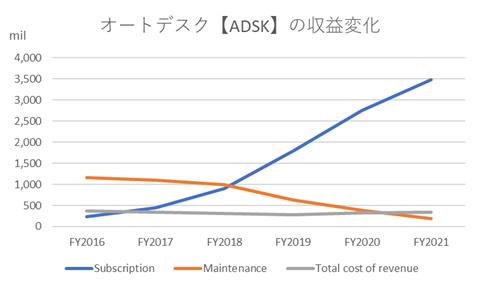 オートデスク【ADSK】の収益変化