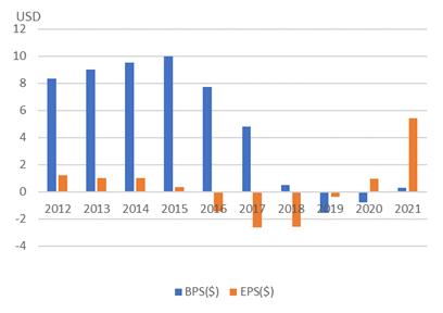 オートデスク【ADSK】のBPSとEPS
