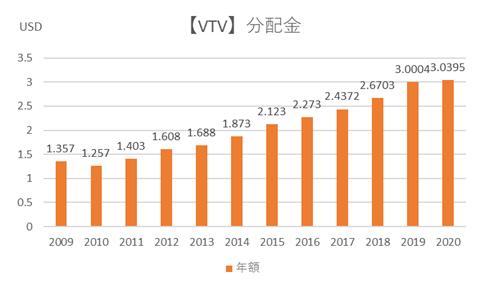 VTVの分配金推移