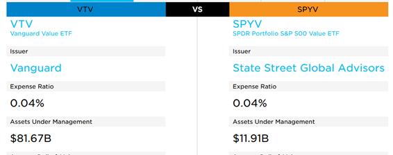 【VTV】と【SPYV】の比較