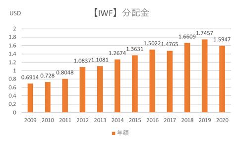 IWFの分配金
