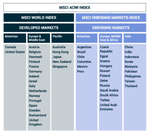 ACWIの投資対象国