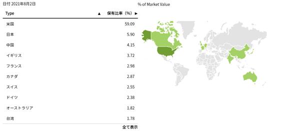 ACWIの国別投資割合
