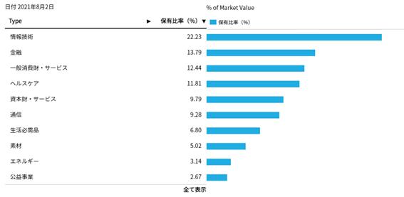 ACWIのセクター別投資割合
