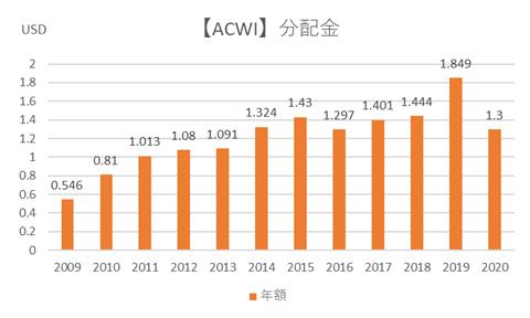 ACWIの分配金推移