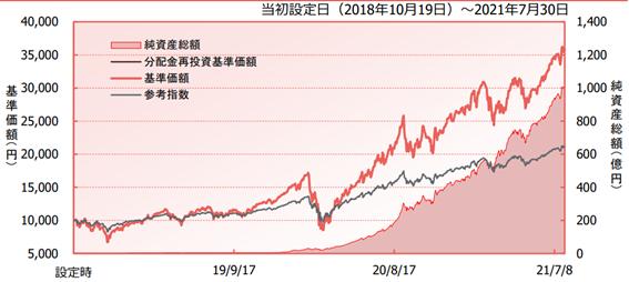iFreeレバレッジNASDAQ100とNASDAQ100の比較