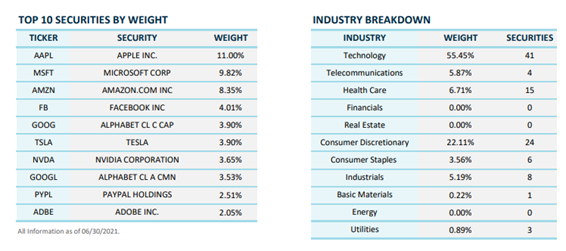 NASDAQ100の構成上位10銘柄