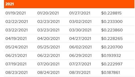 QYLDの毎月分配履歴