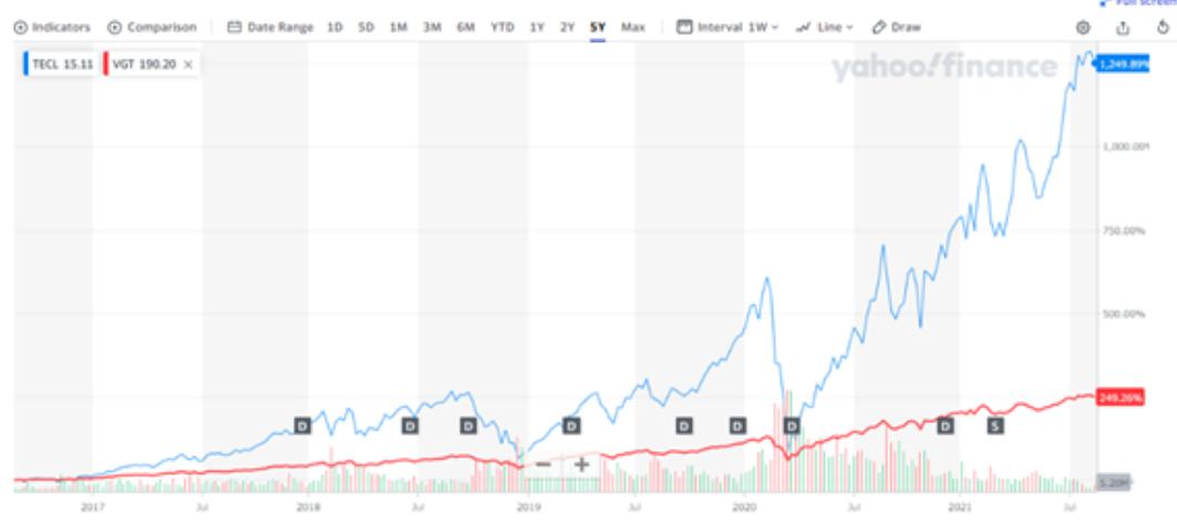 QYLDとNasdaq100の比較チャート