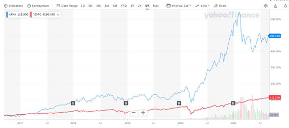 ARKKの取引値チャートとS&P500との比較