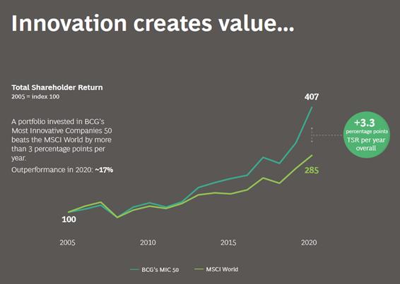 イノベーティブな企業は株式のリターンも大きい
