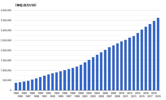米国の医療費推移
