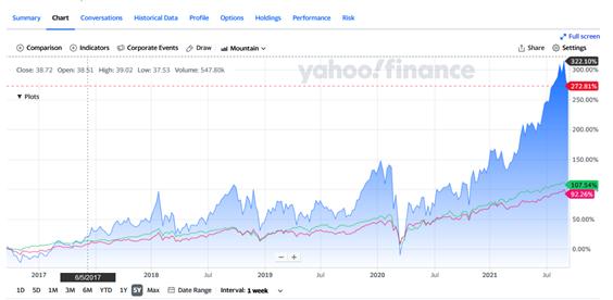 CUREの取引値の推移とチャート