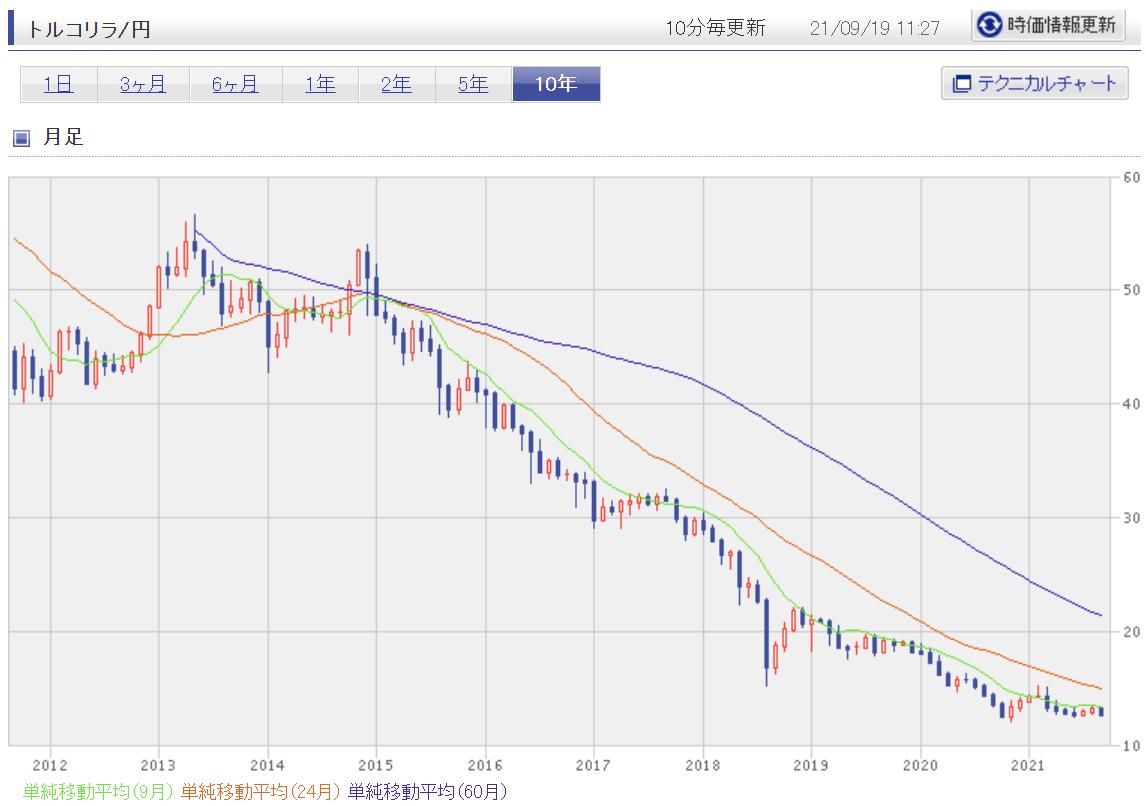 示唆に富む、リラ円チャート