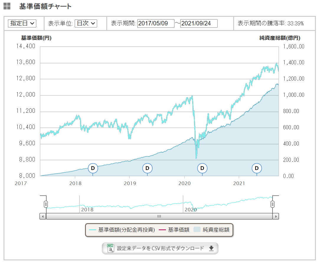 eMAXIS Slimバランスの基準価額の推移
