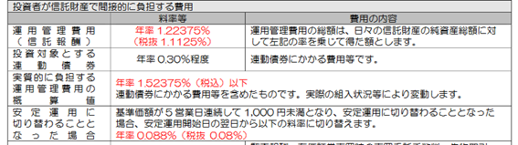 Nasdaq100、ブル3倍投資信託の信託報酬