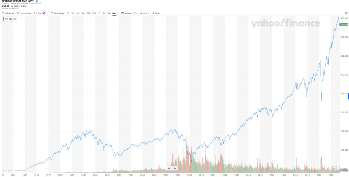 リーマンショック以後の株式投資環境は大きく変わった