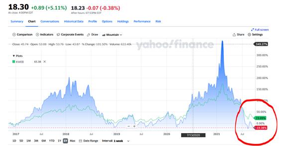 CWEBとKWEBの取引値チャート比較