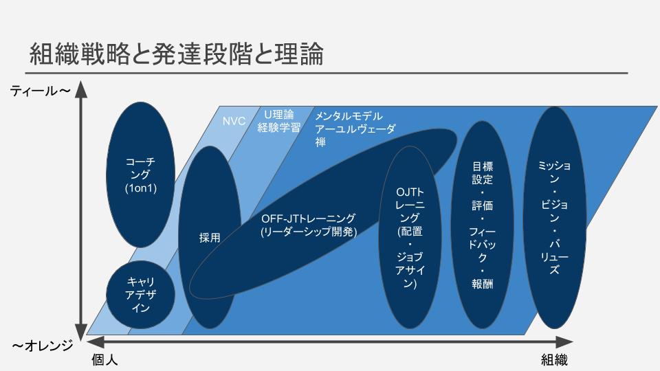 組織戦略と発達段階と理論