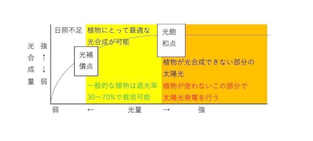 f:id:tapisuke:20200225130130j:image