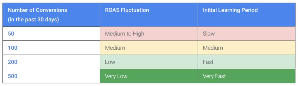 tROASの必要CV
