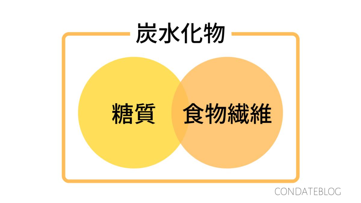 f:id:tarao-fuguta:20201230054023p:plain