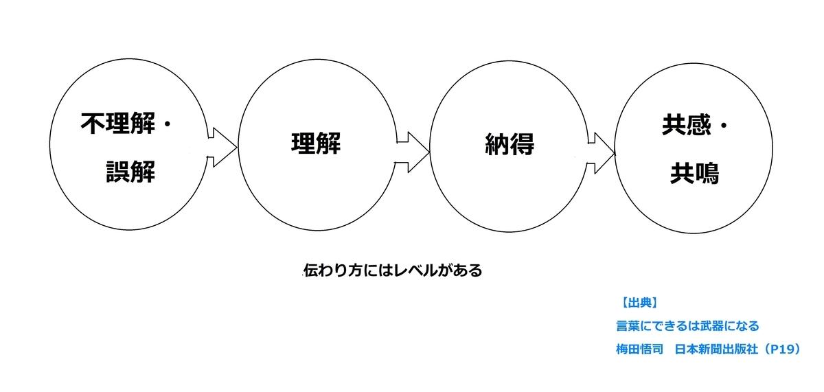 f:id:tarou310:20210502063721j:plain