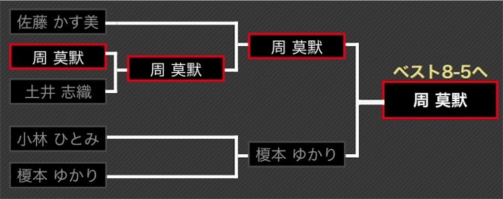 f:id:tasogare_senbei:20190616195154j:image