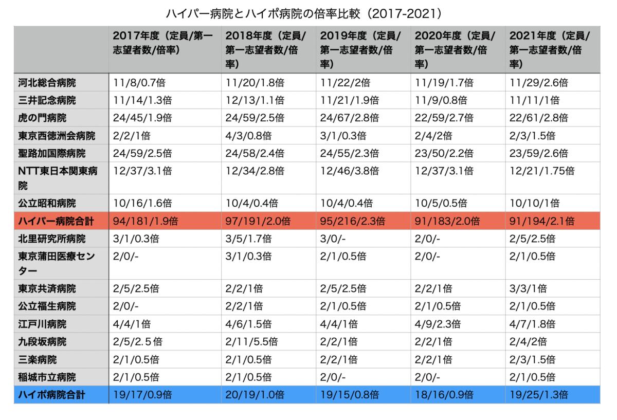 f:id:tasogaremiyabi:20211002232506p:plain