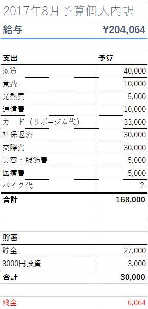 f:id:tasomi-financal:20170801113520p:plain