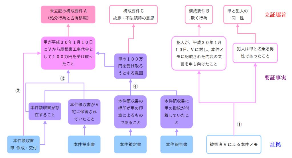 f:id:tasumaru:20190115003931p:plain