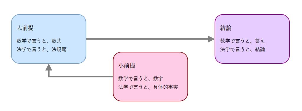 f:id:tasumaru:20190306112548p:plain