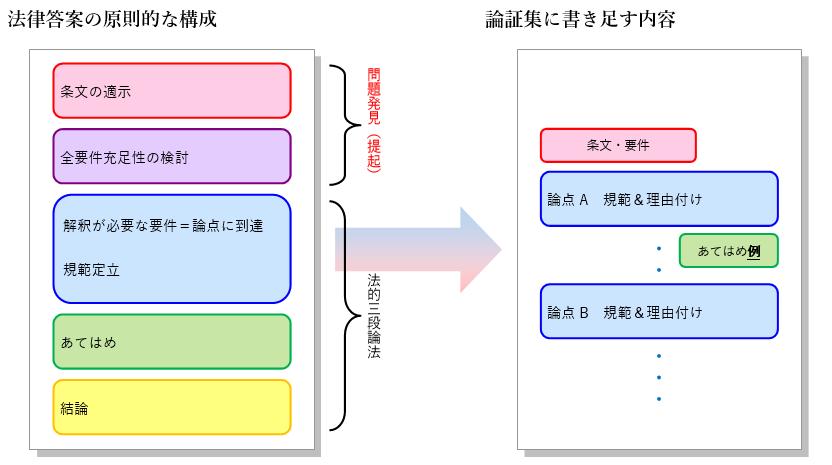 f:id:tasumaru:20190511200754p:plain