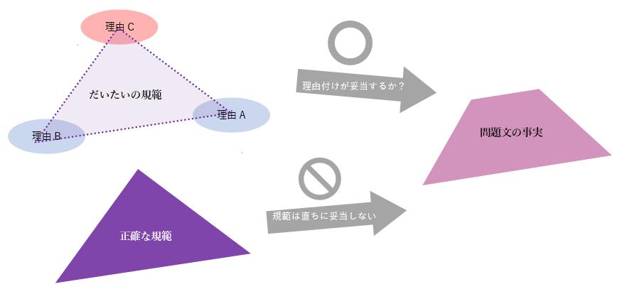 f:id:tasumaru:20190702002707p:plain
