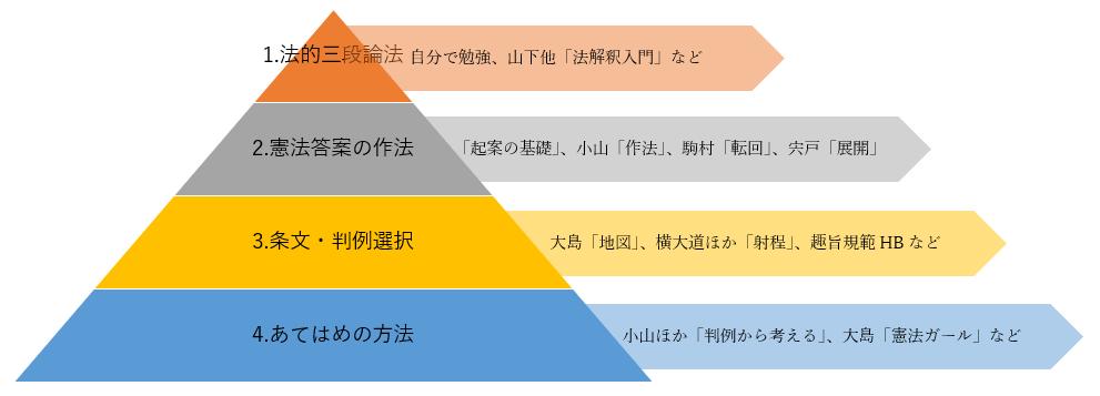 f:id:tasumaru:20190910012426p:plain