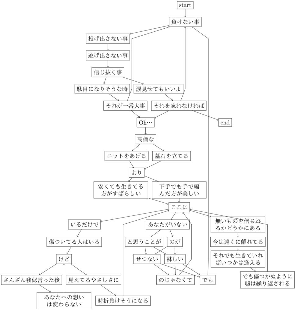 f:id:tasusu:20181221143058p:image:w700